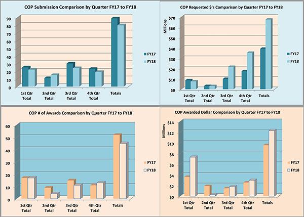 Gráficos de resumen de la Facultad de Farmacia para el año fiscal 2018