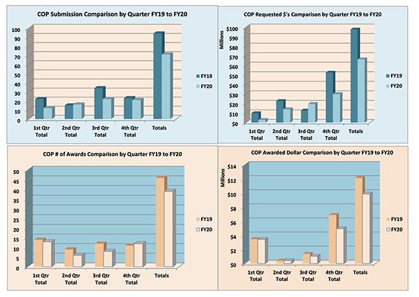 Gráficos de resumen de la Facultad de Farmacia para el año fiscal 2020