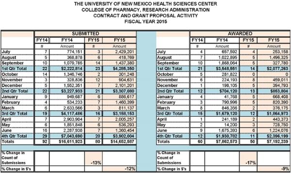 Estadísticas resumidas de la Facultad de Farmacia para el año fiscal 2015