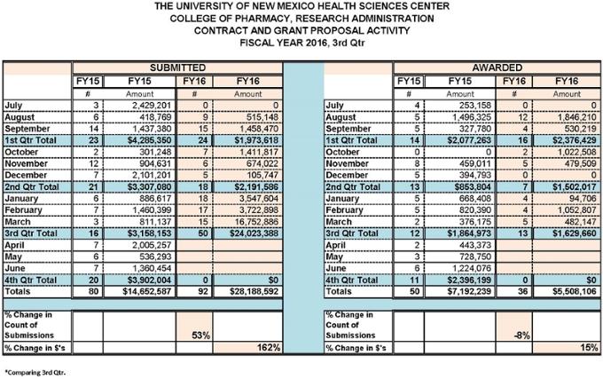 Estadísticas resumidas de la Facultad de Farmacia para el año fiscal 2016