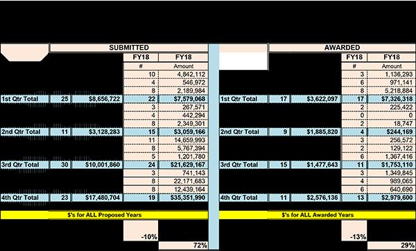 Estadísticas resumidas de la Facultad de Farmacia para el año fiscal 2018