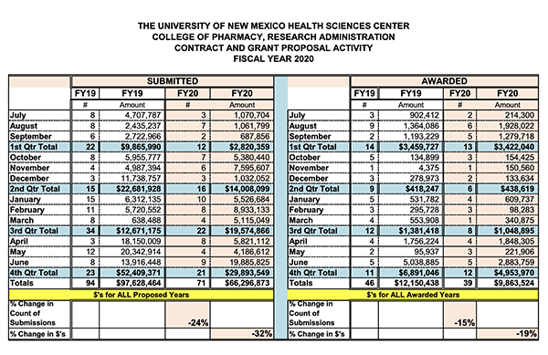 Estadísticas resumidas de la Facultad de Farmacia para el año fiscal 2020