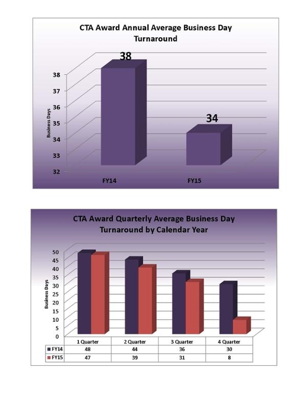 Estadísticas del informe de CTA