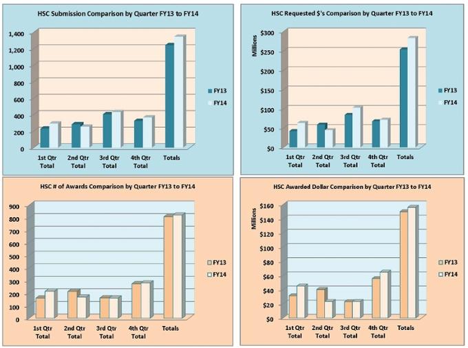 Gráfico de resumen del Centro de Ciencias de la Salud para el año fiscal 2014