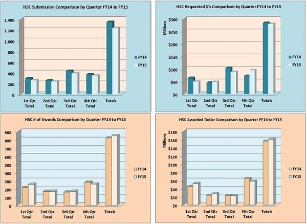 Gráficos de resumen del Centro de Ciencias de la Salud para el año fiscal 2015