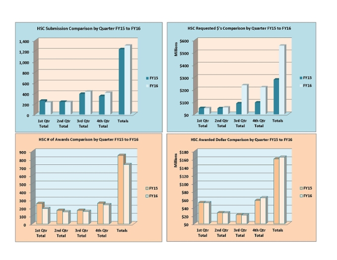 Gráficos de resumen del Centro de Ciencias de la Salud para el año fiscal 2016