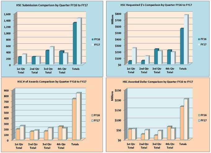 Gráficos de resumen del Centro de Ciencias de la Salud para el año fiscal 2017