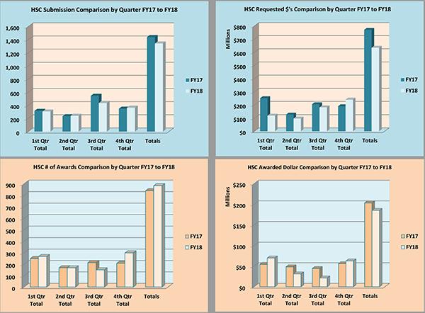 Gráficos de resumen del Centro de Ciencias de la Salud para el año fiscal 2018