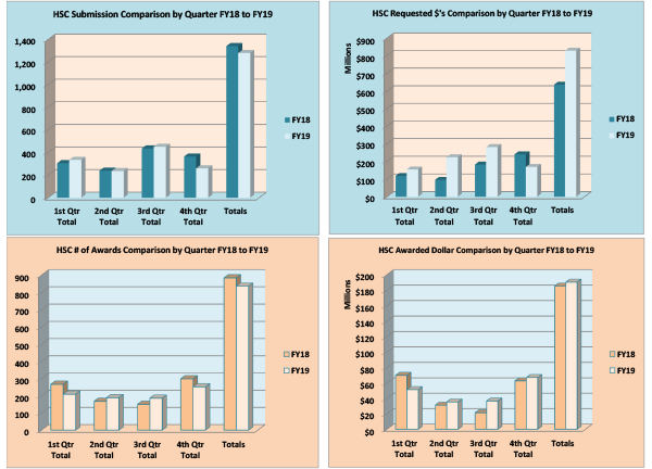 Gráficos de resumen del Centro de Ciencias de la Salud para el año fiscal 2019