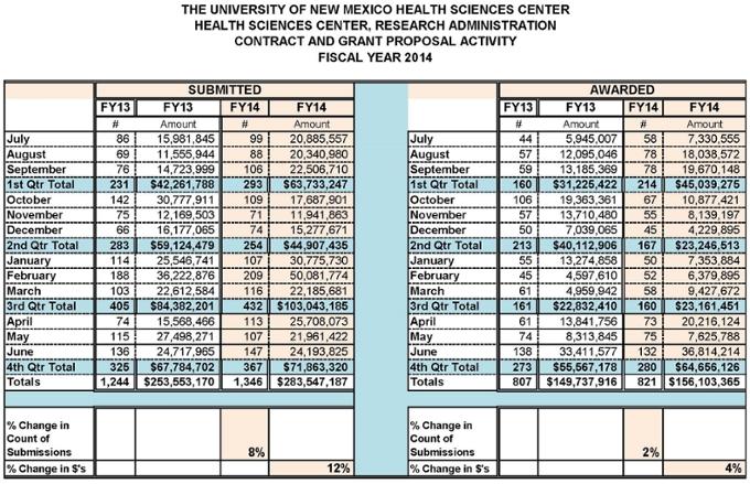 Estadísticas resumidas del Centro de Ciencias de la Salud para el año fiscal 2014