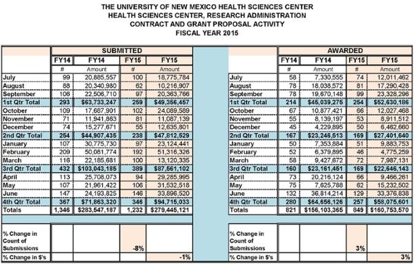 Estadísticas resumidas del Centro de Ciencias de la Salud para el año fiscal 2015
