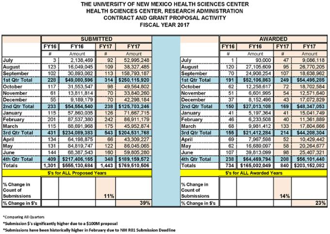 Estadísticas resumidas del Centro de Ciencias de la Salud para el año fiscal 2017