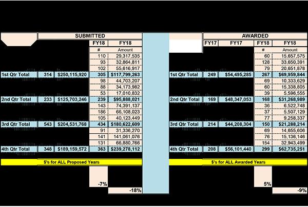 Estadísticas resumidas del Centro de Ciencias de la Salud para el año fiscal 2018