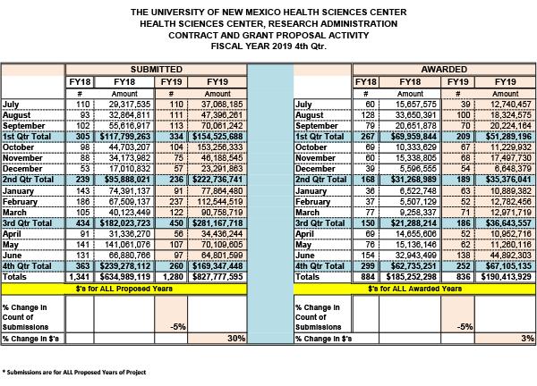 Estadísticas resumidas del Centro de Ciencias de la Salud para el año fiscal 2019