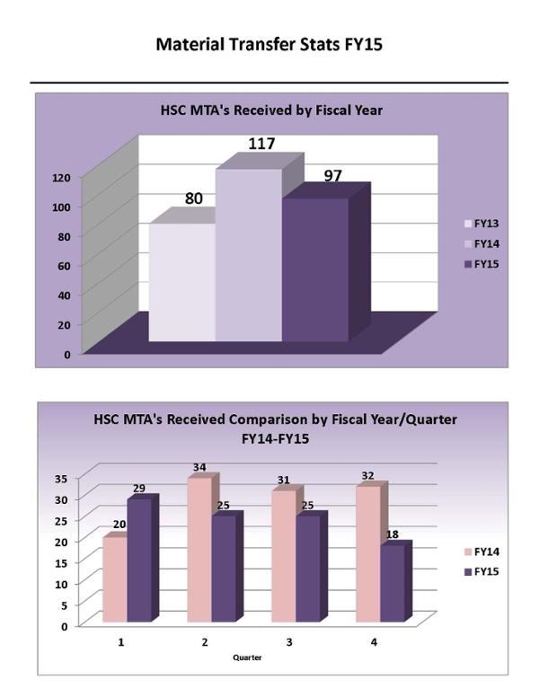 Estadísticas de informes de MTA