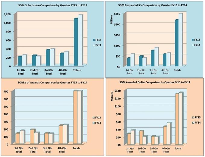 Gráfico de resumen de la Facultad de Medicina para el año fiscal 2014