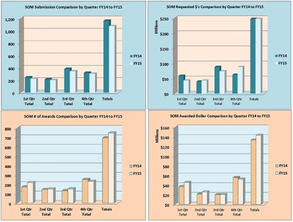 Gráficos resumidos de la Facultad de Medicina para el año fiscal 2015