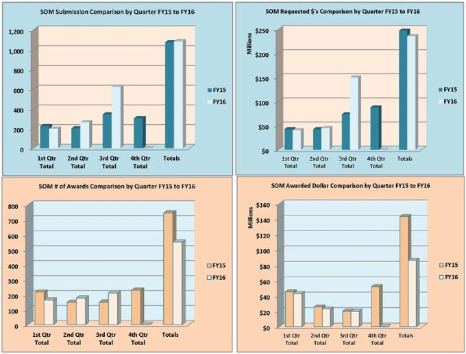 Gráficos resumidos de la Facultad de Medicina para el año fiscal 2016
