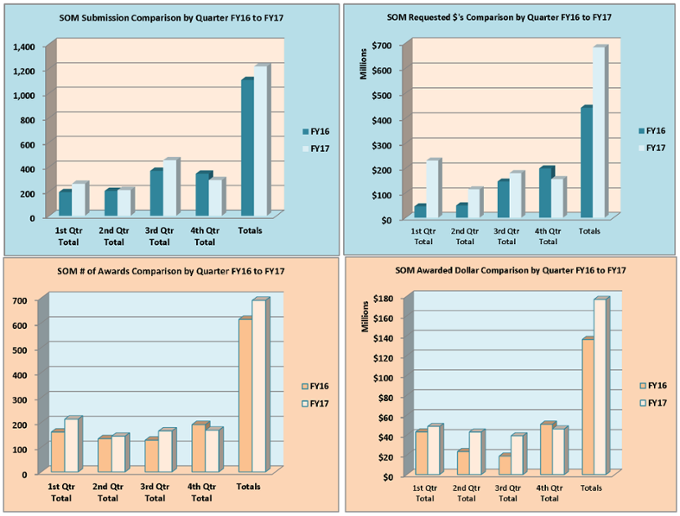 Gráficos resumidos de la Facultad de Medicina para el año fiscal 2017