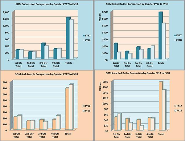 Gráfico de resumen de SOM