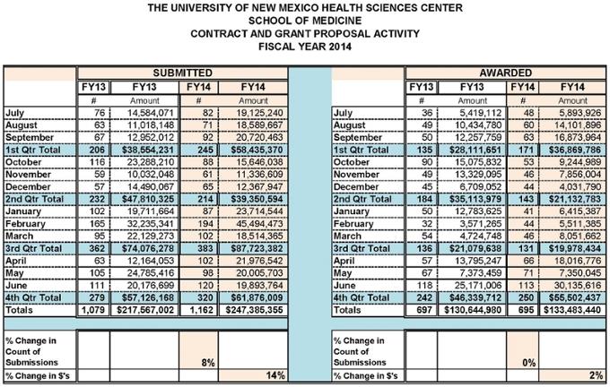 Estadísticas resumidas de la Facultad de Medicina para el año fiscal 2014