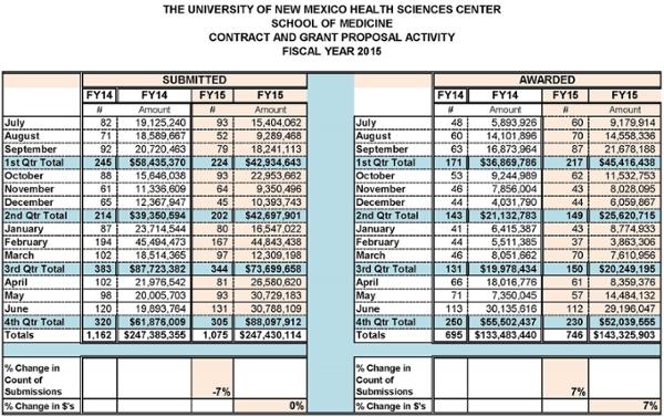 Estadísticas resumidas de la Facultad de Medicina para el año fiscal 2015