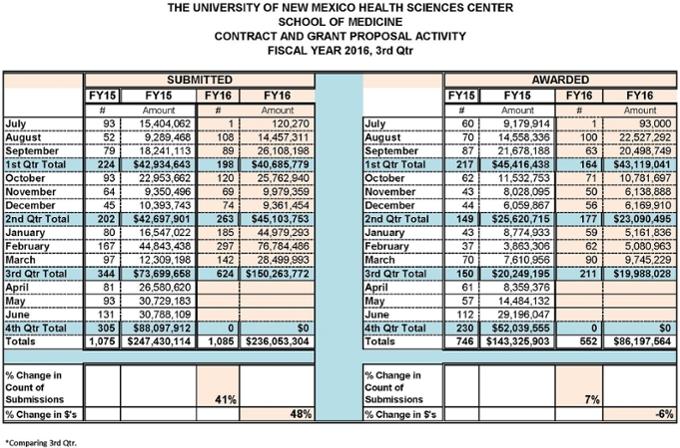 Estadísticas resumidas de la Facultad de Medicina para el año fiscal 2016