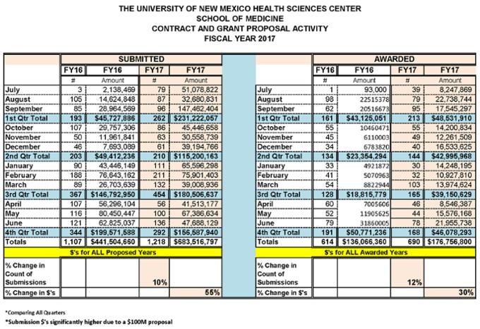 Estadísticas resumidas de la Facultad de Medicina para el año fiscal 2017