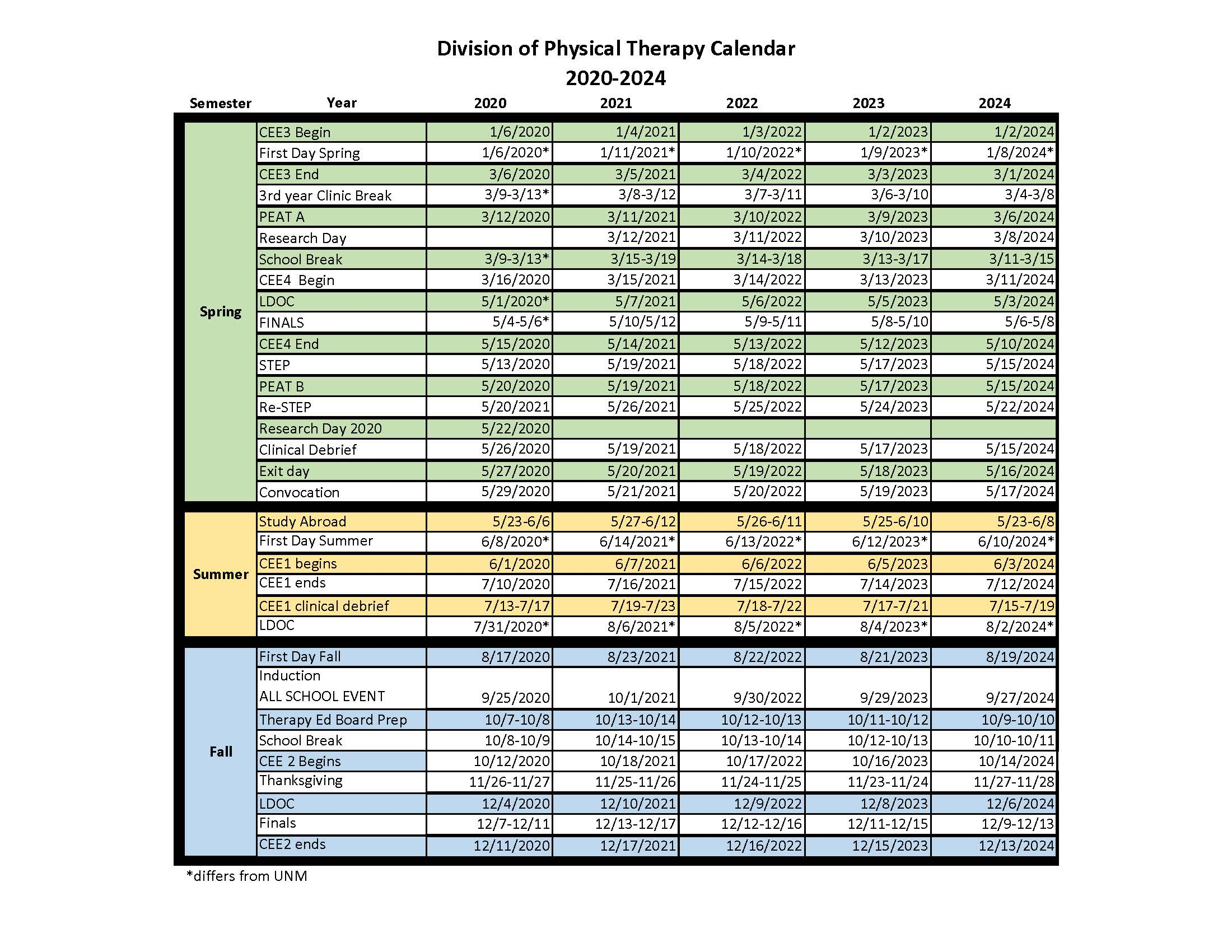 Calendario de 5 años de la división