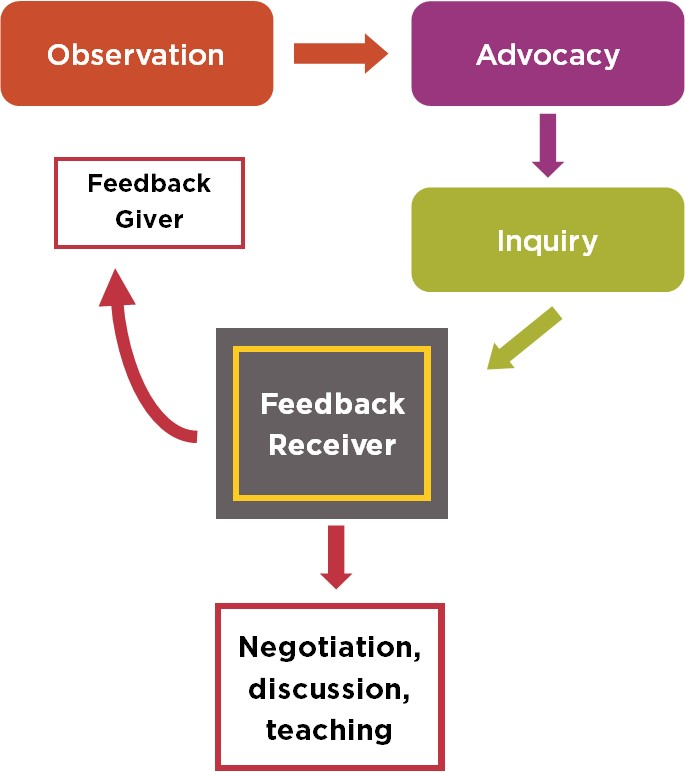 Feedback-Prozess