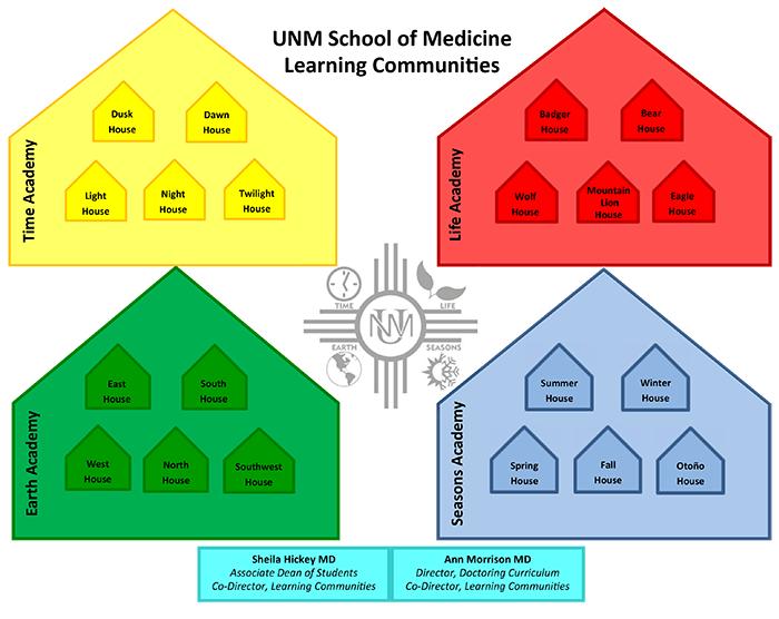 Diagrama de comunidades de aprendizagem