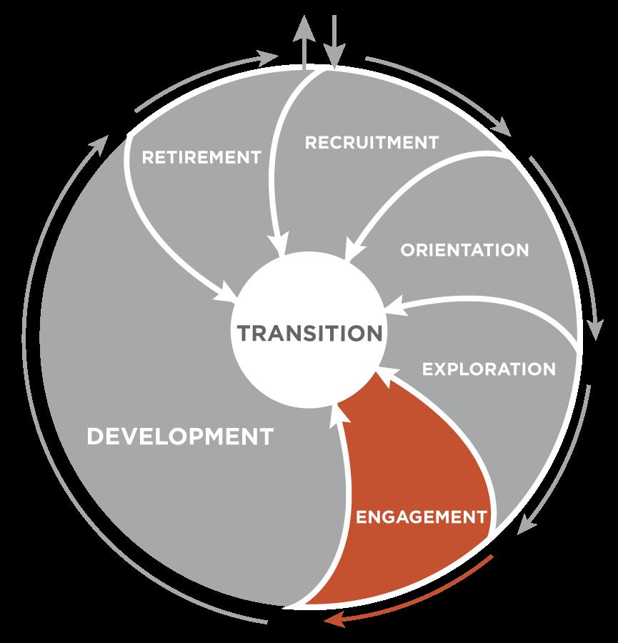 fakult-life-cycle-engagement.png