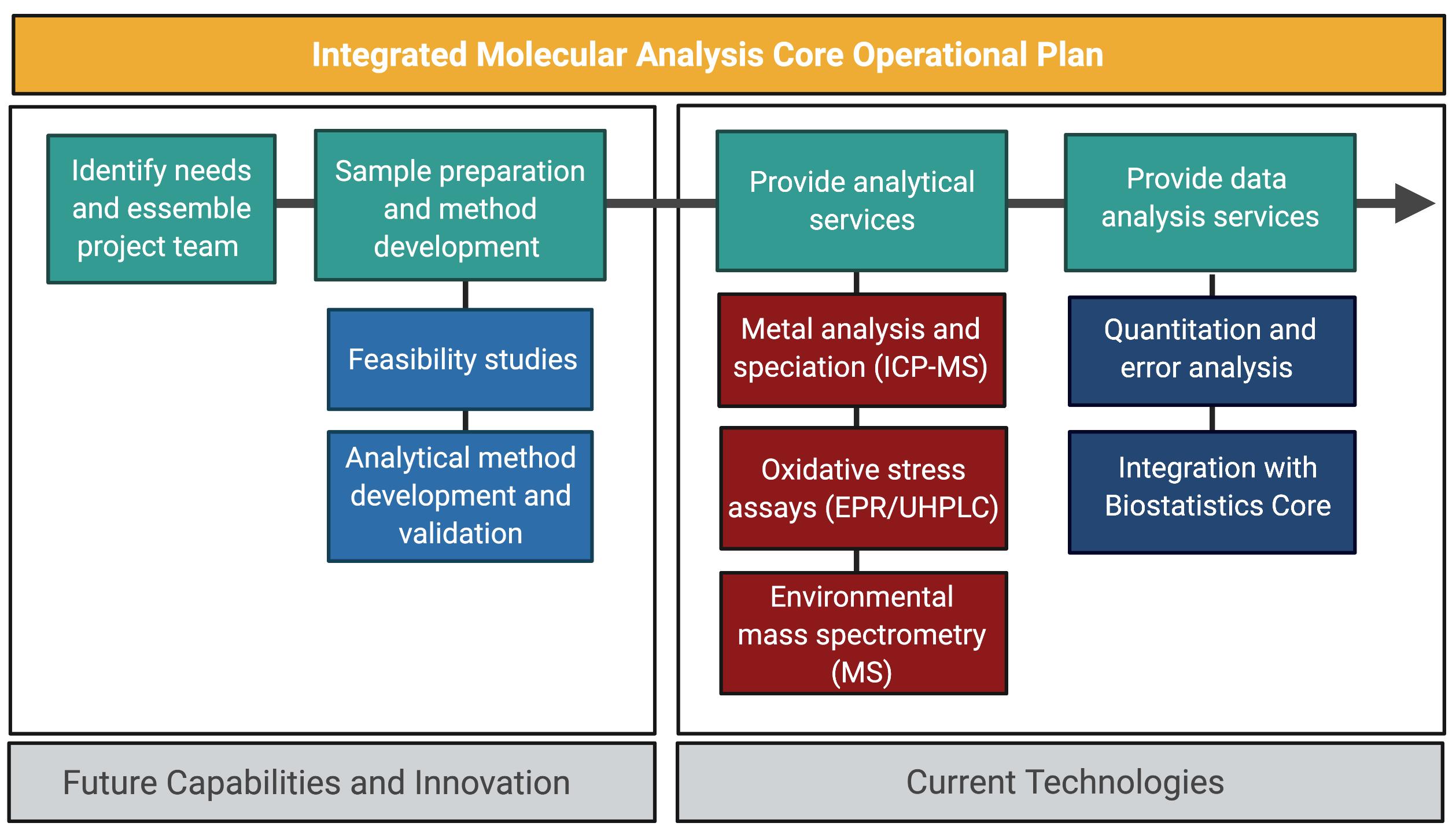 תוכנית מבצעית משולבת של ניתוח מולקולרי