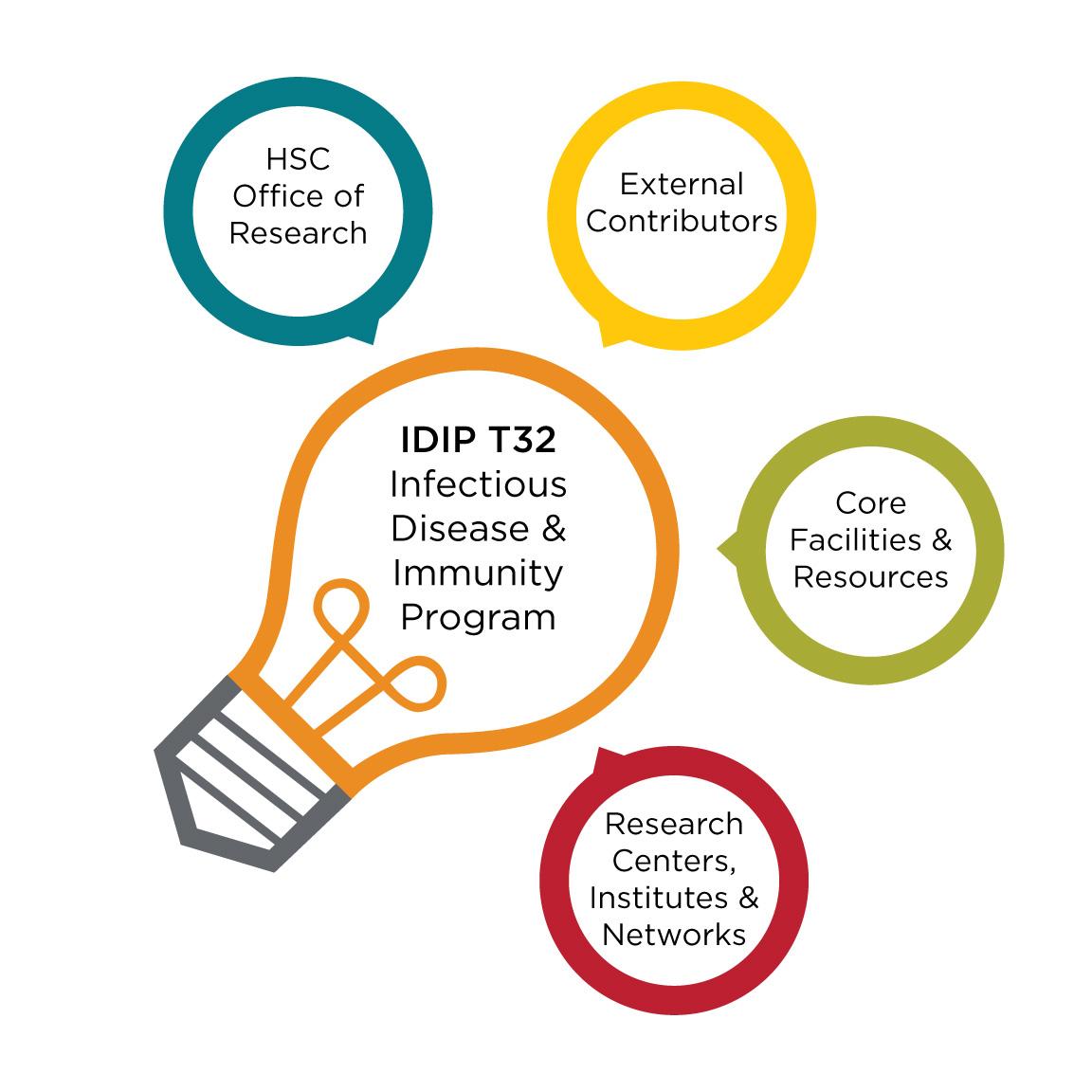 Um gráfico que descreve o que e quem participa do Programa de Doenças Infecciosas e Inflamação