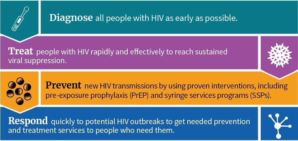 Diagnostique a todas las personas con VIH lo antes posible. Tratar a las personas con VIH de forma rápida y eficaz para lograr una supresión viral sostenida. Prevenga nuevas transmisiones del VIH mediante el uso de intervenciones comprobadas, incluida la profilaxis previa a la exposición (PrEP) y los programas de servicios de jeringas (SSP). Responda rápidamente a posibles brotes de VIH para obtener los servicios de prevención y tratamiento necesarios para las personas que los necesiten.